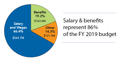 Salary and benefits represent 86% of the fiscal year 2019 budget