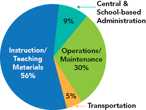 This pie chart shows how HCPSS's operating budget is allocated. 56% is allocated to instruction and student supports; 30% to operations/maintenance; 5% to student transportation; and 9% to central and school-based administration.