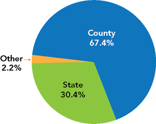 This is a pie chart showing the funding sources for the HCPSS operating budget. 67.4% of the school system's budget comes from Howard County; 30.4% comes from the state of Maryland; and 2.2% comes from other sources.