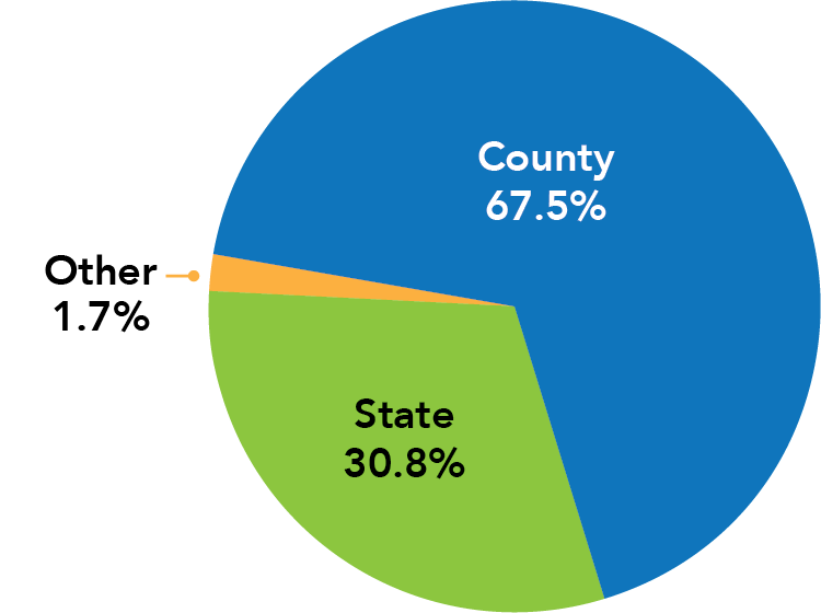 A pie chart showing the funding sources for the HCPSS operating budget. 67.5% of the school system's budget comes from Howard County; 30.8% comes from the state of Maryland; and 1.7% comes from other sources.