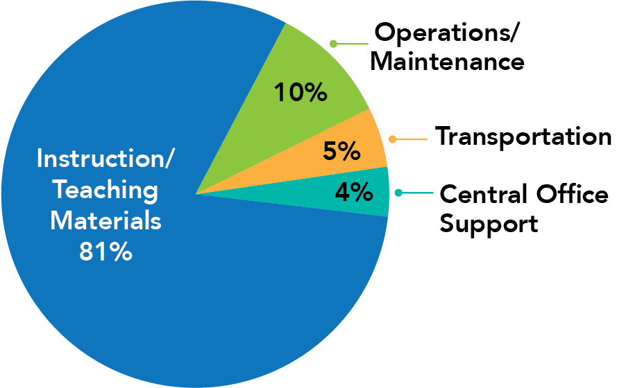 A pie chart shows how HCPSS's operating budget is allocated. 81% is allocated to instruction and student supports; 10% to operations/maintenance; 5% to student transportation; and 4% to central and school-based administration.
